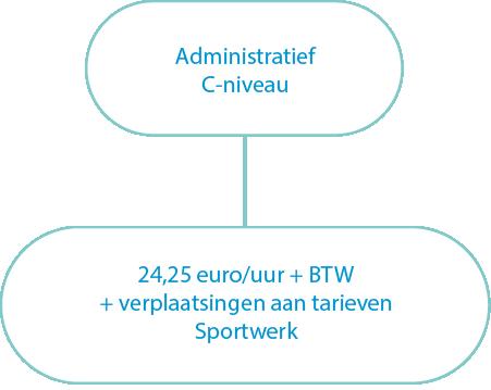 tarieven administratief