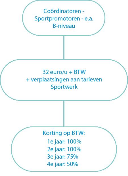 tarieven coordinator2